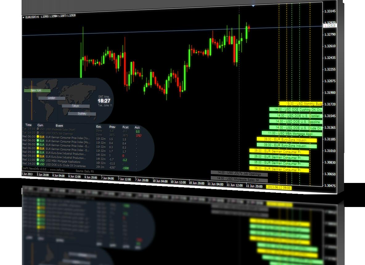 Forex news indicator metatrader 4