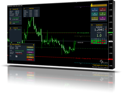 Automated analytical tool for your forex trading account
